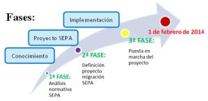 Fases_sepa